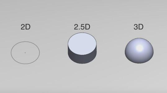 2D-2.5D-3D